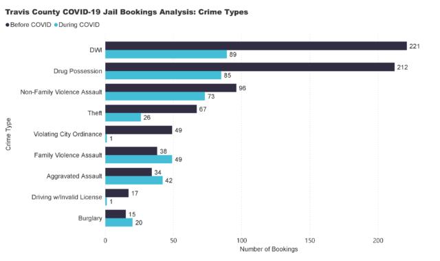 Crime Type